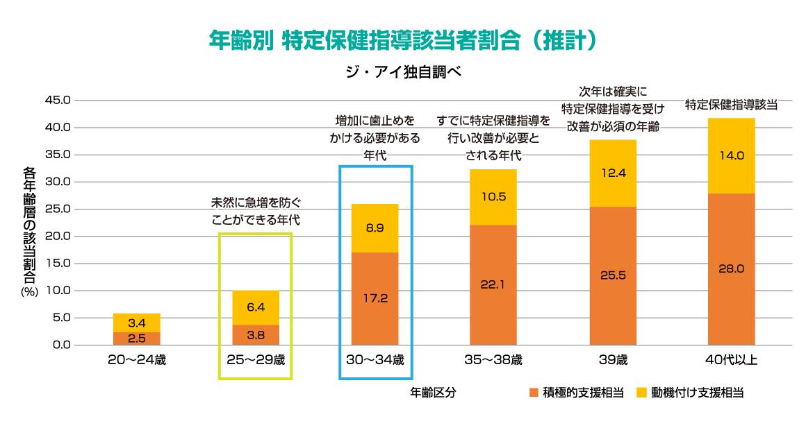年齢別 特定保健指導該当者割合(推計)ジ・アイ独自調べ